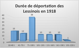 1918_duree_deportations